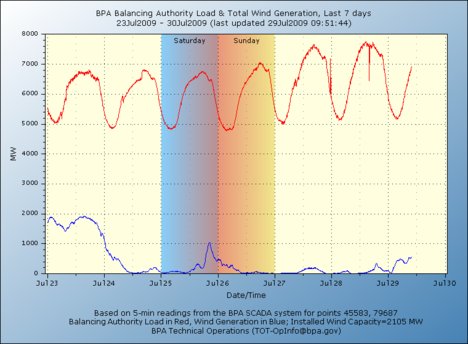 BPA_real_time_wind_ForJuly2009.png