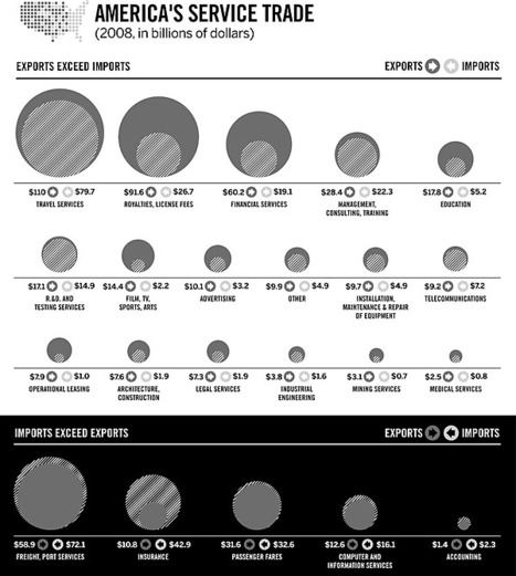 ServiceImportsExportsGraph2010-03-16.jpg