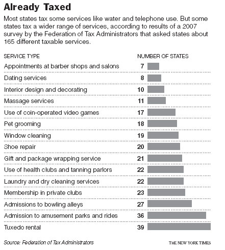 ServicesTaxedGraph2010-04-05.jpg