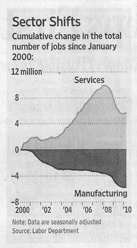 ServicesManufactureGraph2010-05-20.jpg
