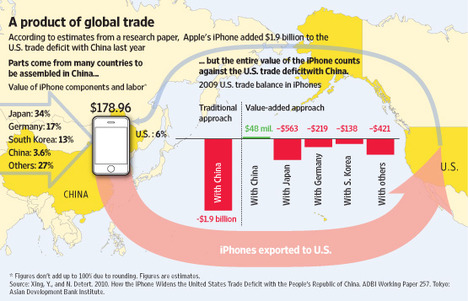 iPhoneGlobalTradeGraph2011-01-02.jpg