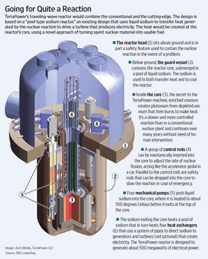 TerraPowerNuclearReactor2011-02-08.jpg