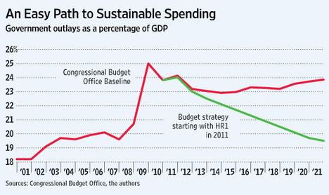 GovernmentSpendingGraph2011-04-25.jpg