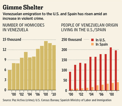 VenezuelanHomicideEmigrationGraph2011-11-10.jpg
