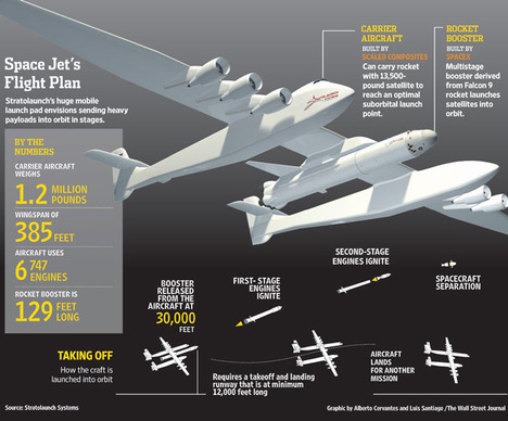 StratolaunchSpacePlane2012-02-05.jpg