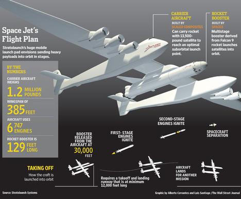 StratolaunchSpacePlane2012-02-05.jpg