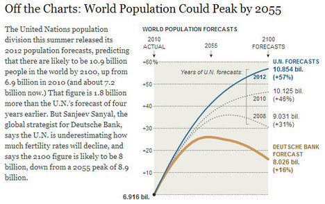 WorldPopulationForecastsGraph2013-09-25.jpg