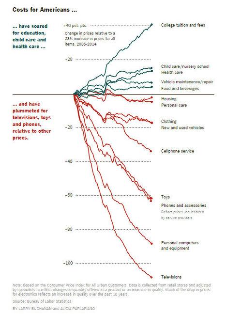 PriceChangesBySectorGraph2014-10-07.jpg