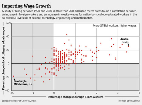 WageGrowthRelatedToChangesInForeignSTEMworkersGraph2014-10-08.jpg