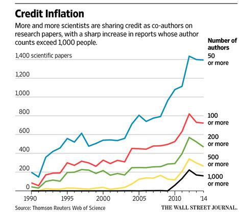 CoauthorInflationGraph2015-10-30.jpg