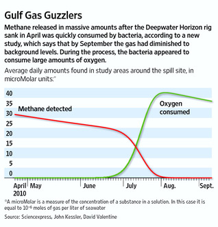 MethaneConsumedGraph2011-05-19.jpg