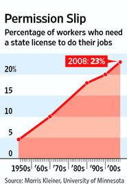 PercentageWorkersLicensedGraph2011-02-27.jpg
