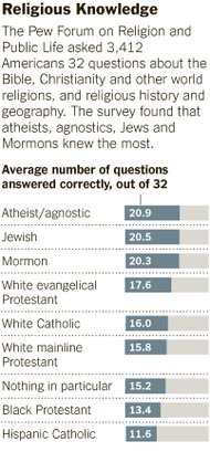 ReligionTestGraphf2010-10-01.jpg