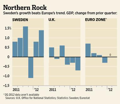 SwedenGraphGDP2012-11-20.jpg